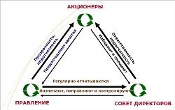 Корпоративная социальная ответственность и корпоративное управление: эффективная синергия для стабильного роста