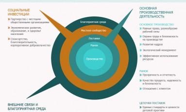Что такое СОБ? Что такое социальная ответственность бизнеса (ее иногда называют корпоративная ответственность бизнеса) (СОБ)?