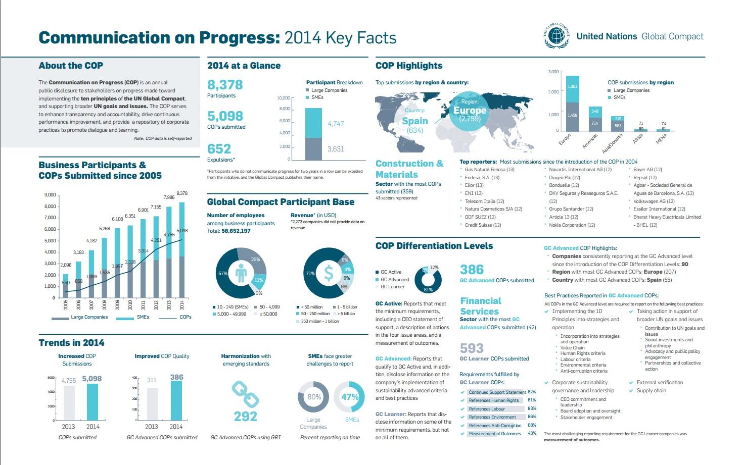 Ключевые показатели ГД оон за 2014