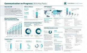 """Эпохе """"Blue Washing"""" приходит конец: Глобальный договор ООН исключил 657 компаний в 2014 году"""
