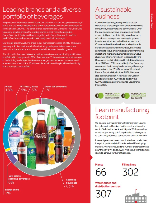 Подход к устойчивому развитию coca cola