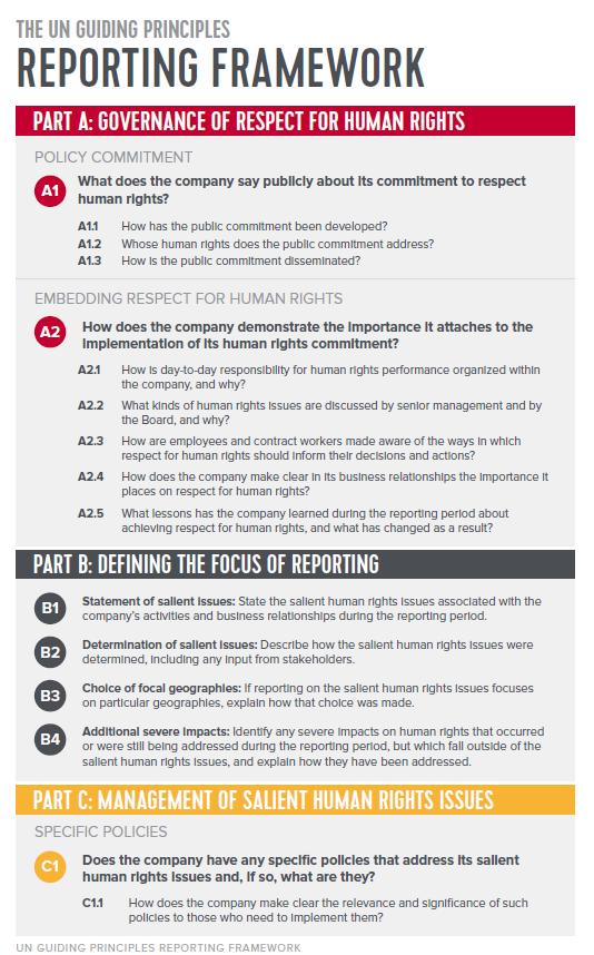 Руководство (рамочный подход) для компаний по отчетности в области прав человека