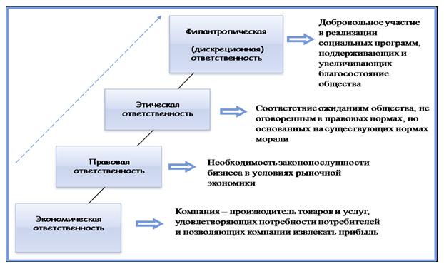 ПРИНЦИПЫ КОРПОРАТИВНОЙ СОЦИАЛЬНОЙ ОТВЕТСТВЕННОСТИ Устойчивый бизнес 2