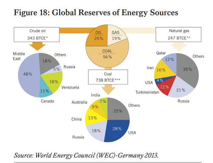 Глобальные запасы ископаемого топлива