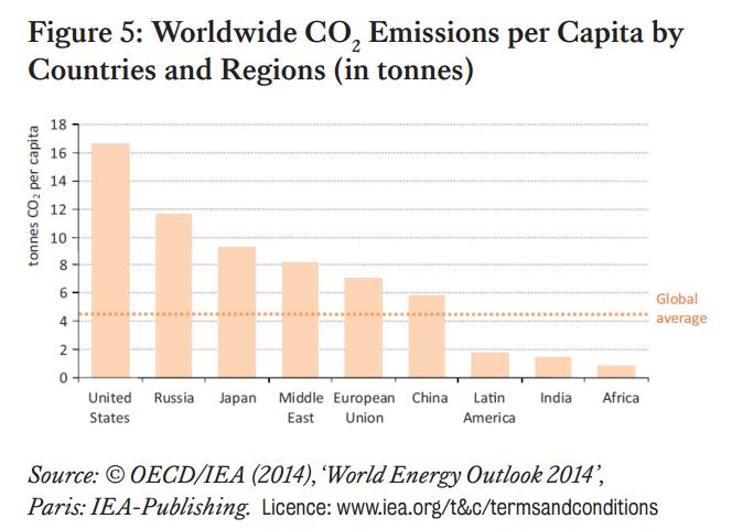 распределение выбросов СО2