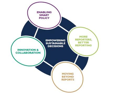 GRI: Расширение возможностей устойчивых решений (GRI: Empowering Sustainable Decisions).