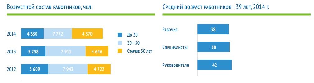 Возрастной состав работников