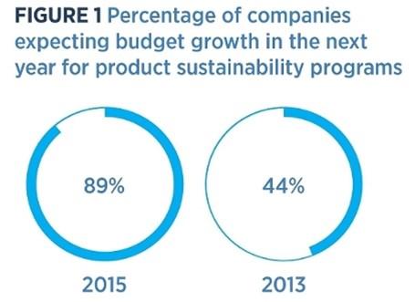 Инвестиции в устойчивую продукцию на подъеме