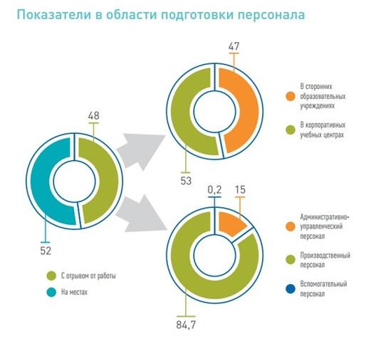 Показатели в области подготовки персонала