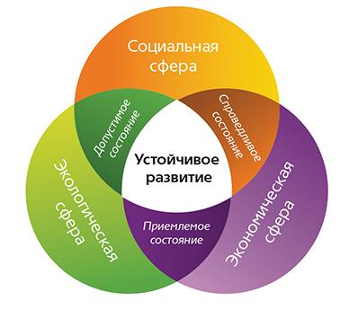Устойчивое развитие концепция принципы цели Устойчивый бизнес устойчивое развитие