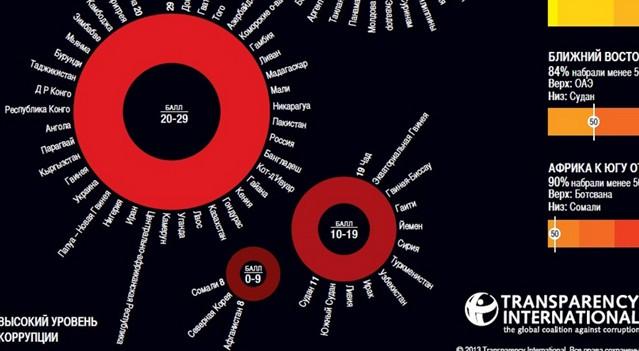 Данные за 2013 и 2014 года