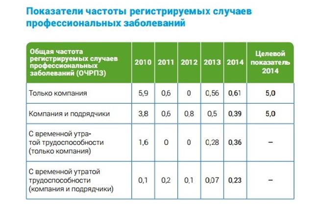 Показатели частоты регистрируемых случаев профессиональных заболеваний