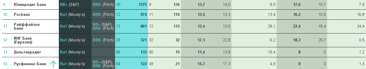 Рейтинг надежности банков за 2015 год