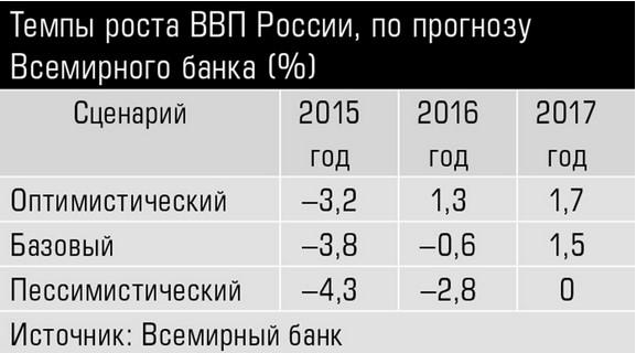 Темпы роста ВВП в России