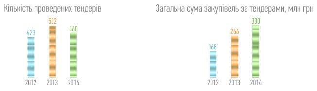 Концерн Галнафтогаз
