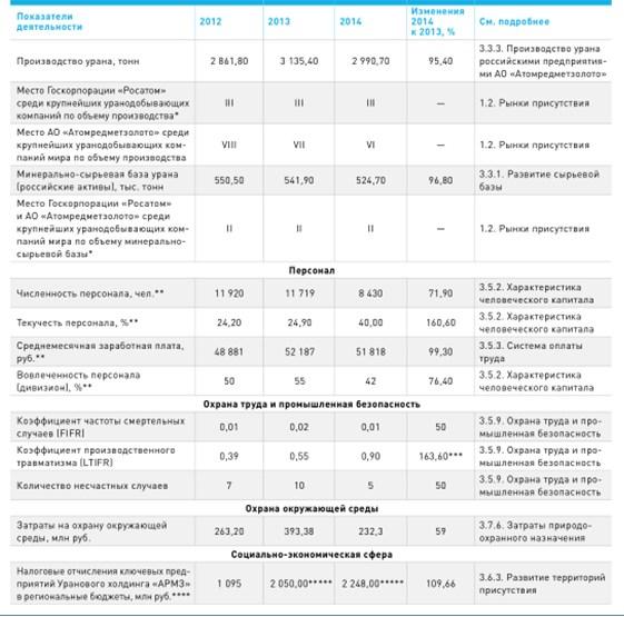 Итоги отчетной кампании 2014-2015 гг.: планы, перспективы и достижения Уранового холдинга «АРМЗ»