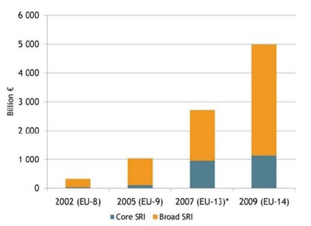 Динамика объема рынка SRI в странах Европы