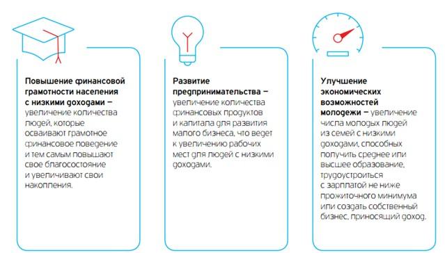 Направления социальных инвестиций Фонда Citi в России в 2014 году