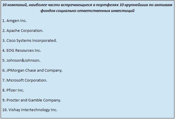 10 компаний, наиболее часто встречающиеся в портфелях 10 крупнейших по активам фондов социально ответственных инвестиций