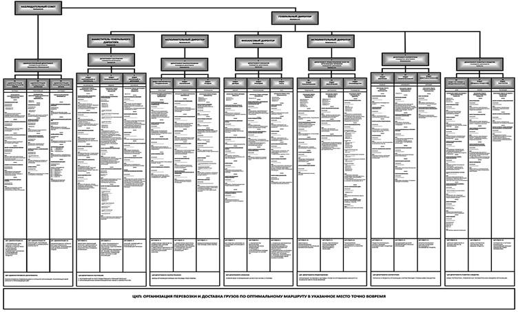 Организующая схема