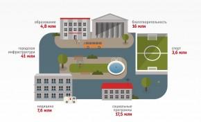 Метинвест вложил 90 млн грн в развитие инфраструктуры Мариуполя