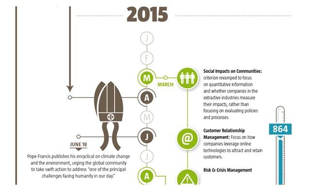 RobecoSAM публикует ежегодник по Устойчивости 2016