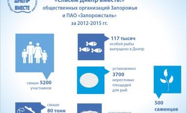 При поддержке ПАО «Запорожсталь» в 2016 году стартовала общественная экологическая акция «Спасем Днепр вместе!»