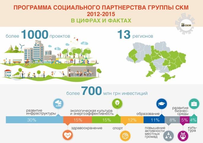 Программа социального партнерства: вместе делаем города комфортнее
