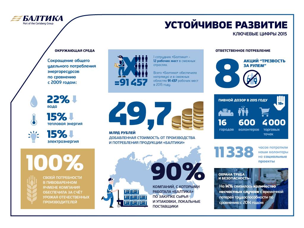 Балтика_ключевые цифры 2015