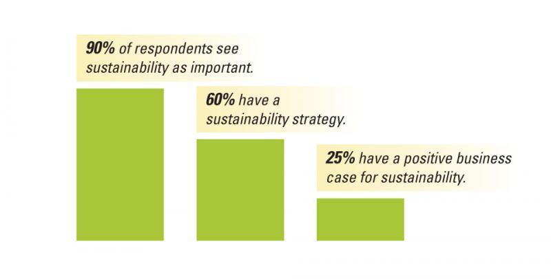 Инвесторы связывают  устойчивость с финансовыми результатами: BCG отчет