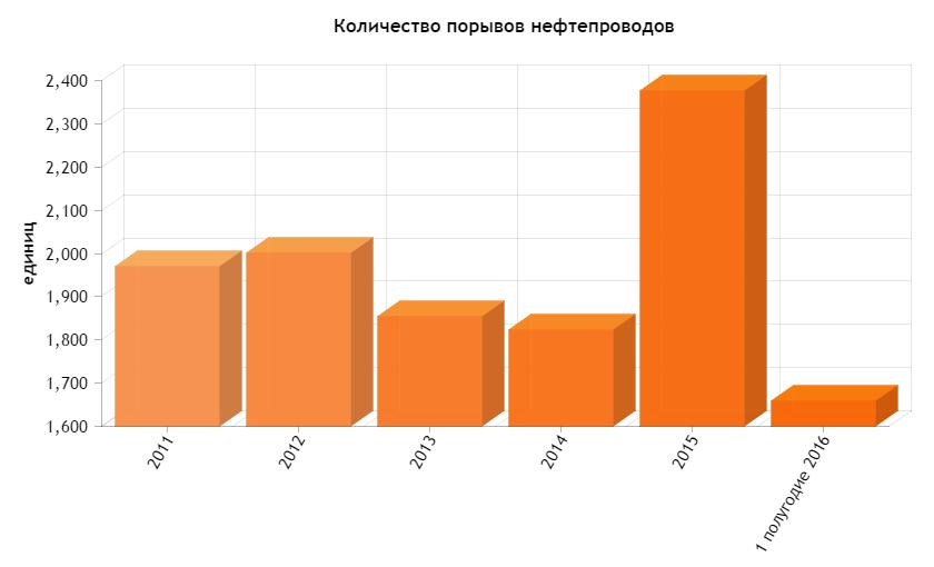 «РН-Юганскнефтегаз» за пять лет отравил природу Югры на миллиард рублей
