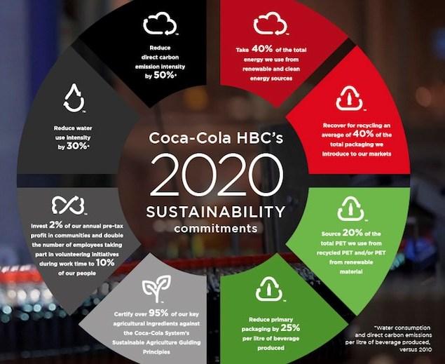 COCA-COLA HBC объявила о новых целях по устойчивому развитию