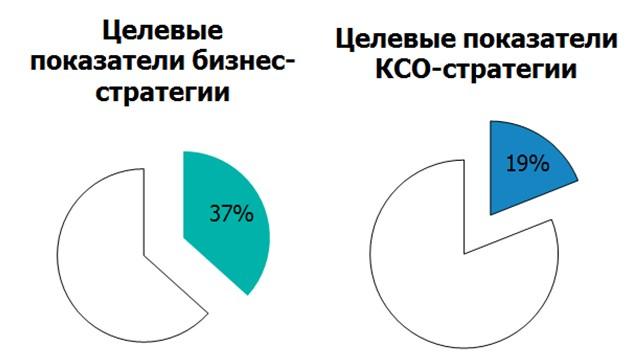 Стратегические цели в области КСО
