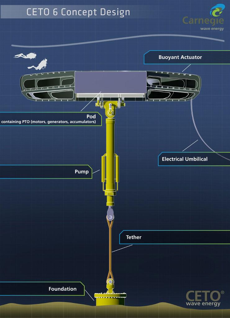 СЕТО - подводная электростанция