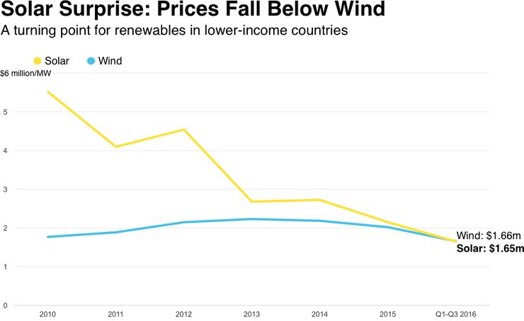 Bloomberg: солнечная энергия становится самым дешевым способом выработки электричества