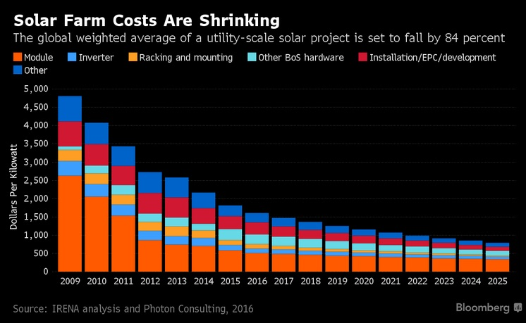 Почему солнечная энергия станет дешевле угля уже в течении 10 лет