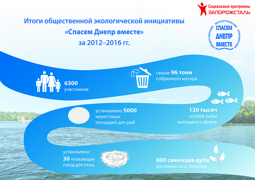 Общественная экологическая инициатива «Спасем Днепр Вместе!»  Итоги
