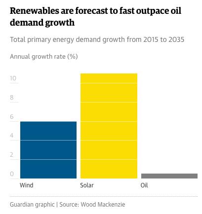 «Нефтяным гигантам пора срочно инвестировать в возобновляемую энергию»