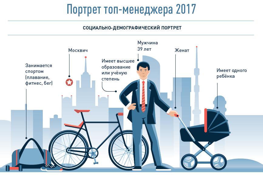 Ассоциация менеджеров и ИД «КоммерсантЪ» огласили итоги 18-го рейтинга «ТОП-1000 российских менеджеров»