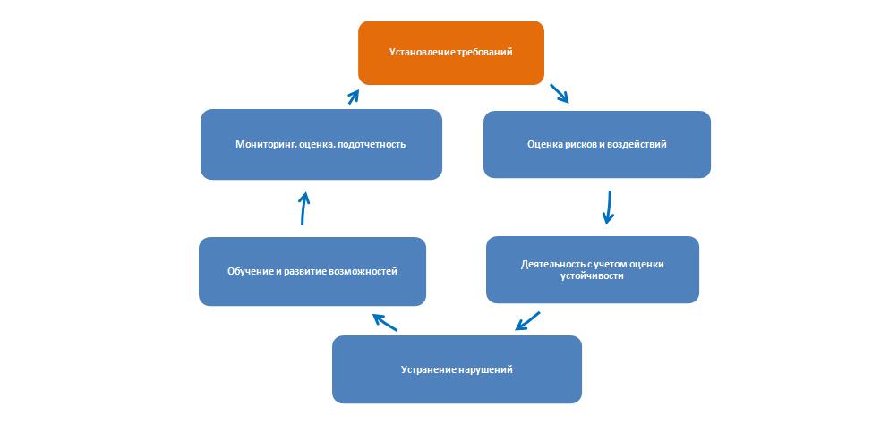 Модель ООН по взаимодействию и постоянному улучшению поставщиков