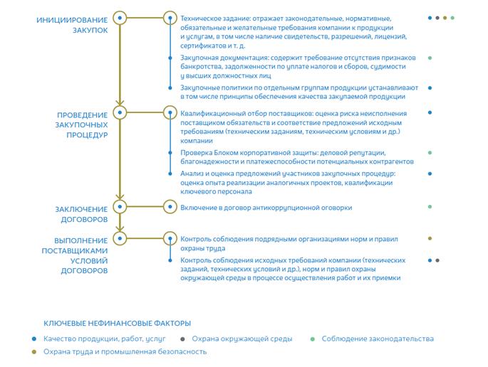 Контроль нефинансовых рисков при взаимодействии с поставщиками  ПАО «ГМК «Норильский никель»