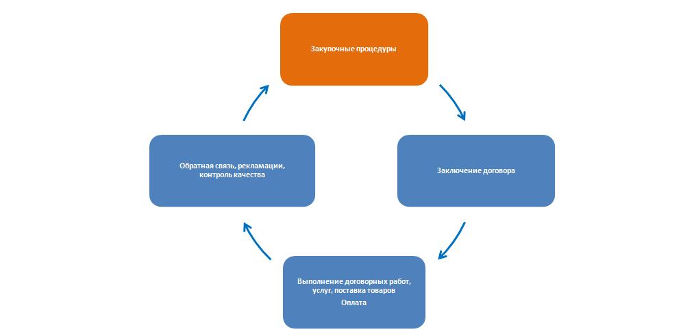 Укрупненная модель взаимодействия с поставщиками