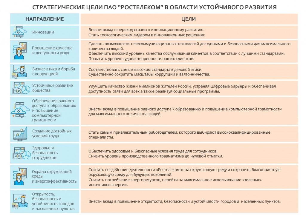 Стратегические цели «Ростелекома» в области устойчивого развития  помогают компании системно улучшать качество жизни миллионов россиян