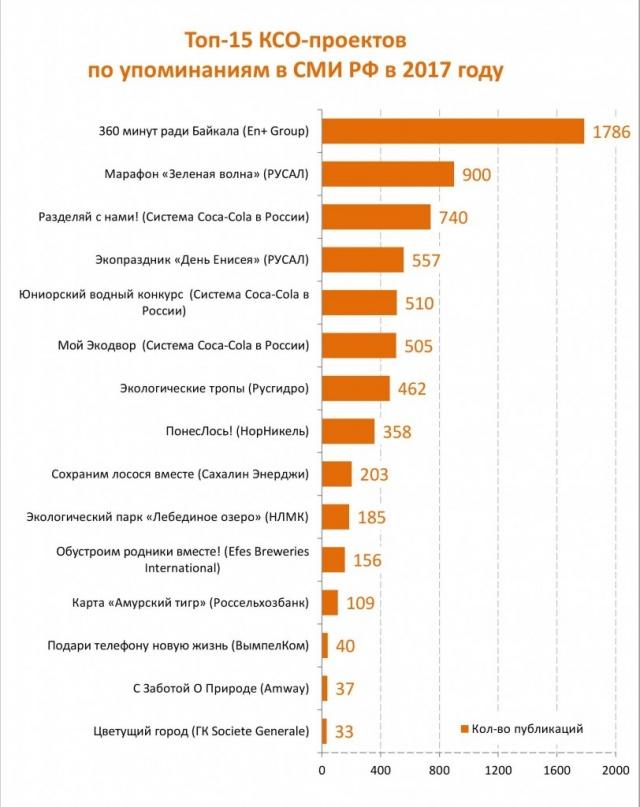 Опубликован рейтинг самых известных экологических проектов КСО за 2017 год