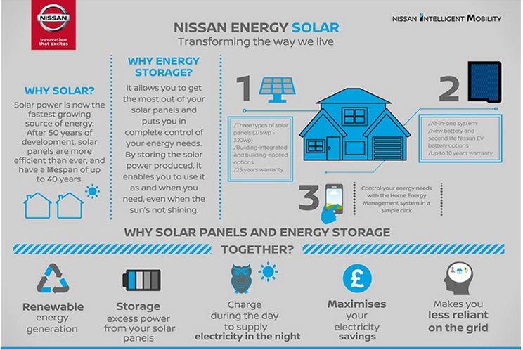 Nissan запускает собственные солнечные крыши для домашних СЭС