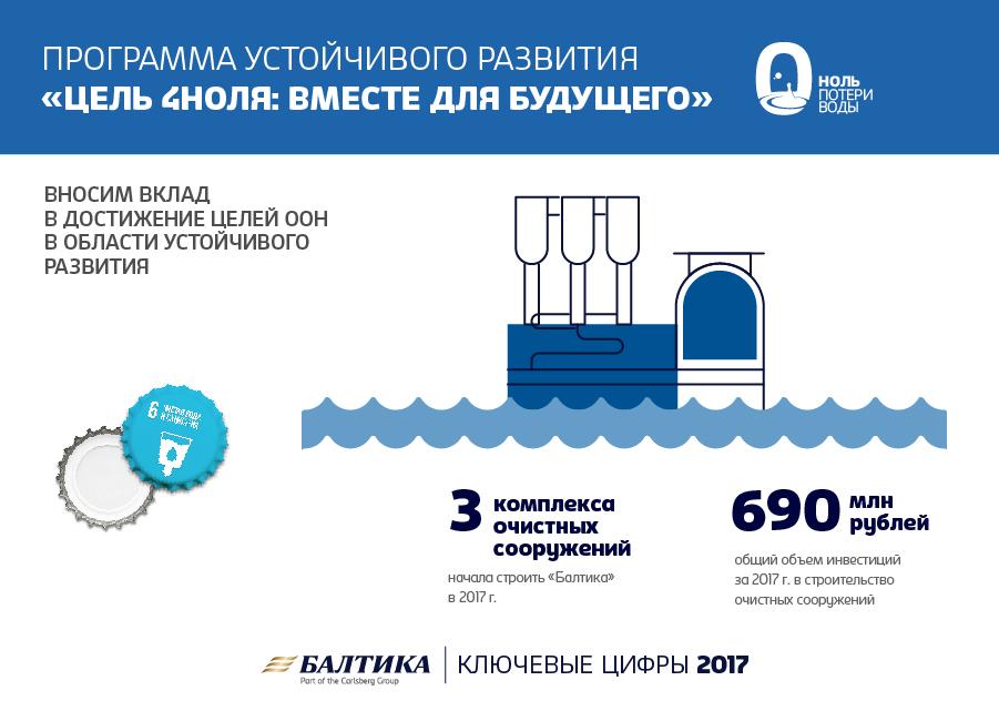 «Балтика» снизила выбросы углерода и начала строительство новых очистных сооружений на заводах